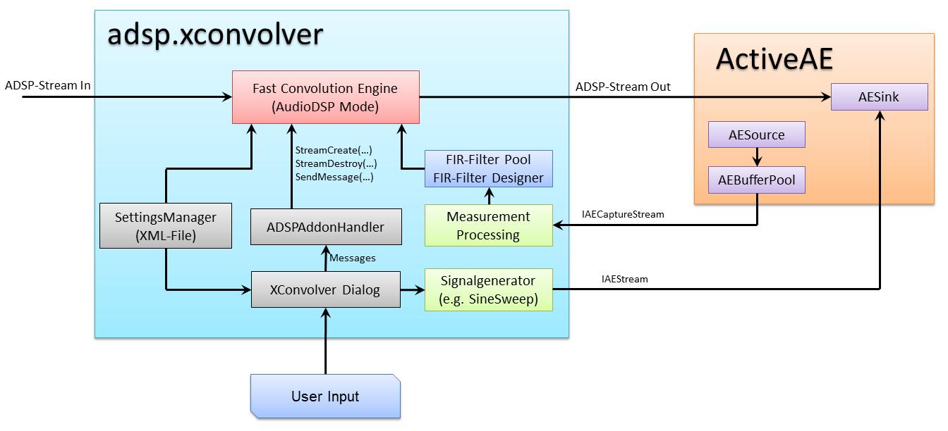 adsp.xconvolver_ActiveAE